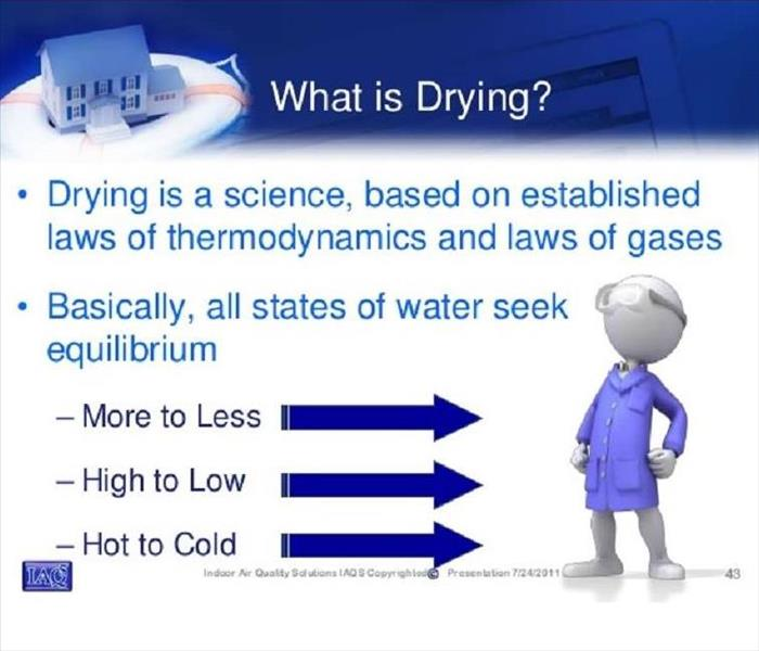 Drying is a Science!?