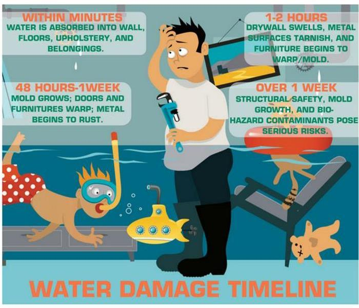 Water Damage The Science of Drying