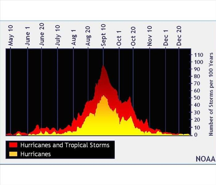 Graph Chart showing hurricanes & tropical storms with date and number of storms per hundred years